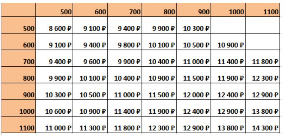 цены на люки в пол